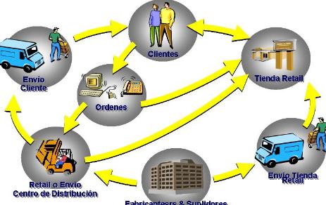 16 características de Administración