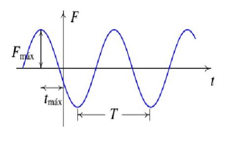 características de ondas