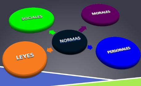características de Normas